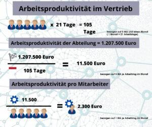 Warum es jetzt um die Arbeitsproduktivität Ihrer Mitarbeiter geht Arbeitsproduktivit  t im Vertrieb 1 300x251